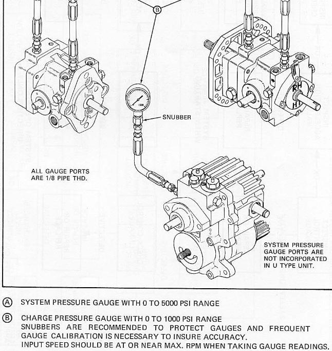 Sundstrand Series 15 Type U drive problems