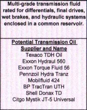 What kind of hydraulic, hydrostatic oil do you use for your
