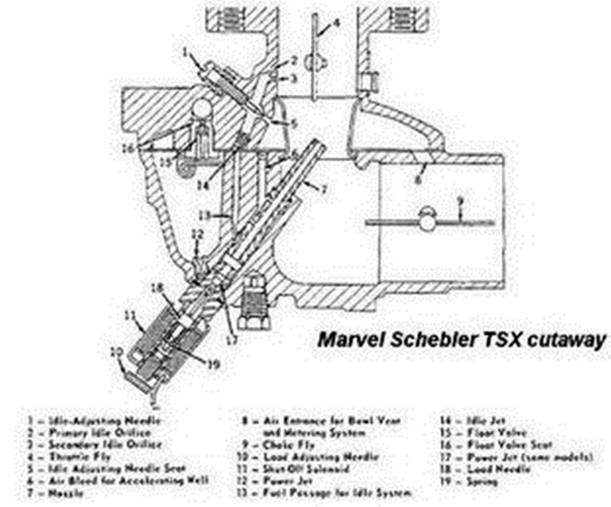 Marvel schebler Ma4spa Carburetor manual