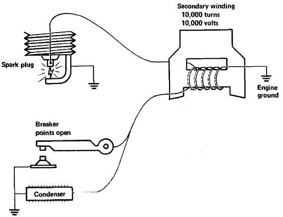 No Starter Solenoid Or Voltage, Small Engine Magneto Wiring Diagram
