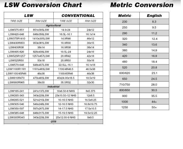 83 X 22 Rear Tires MyTractorForum The Friendliest Tractor – Tire Conversion Chart