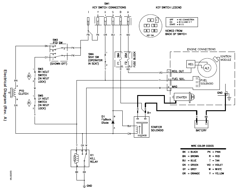 wiring diagram for a toro riding lawn mower wiring diagram for a toro 4200 wiring diagram wire schematic my subaru wiring wiring diagram for a toro riding lawn mower
