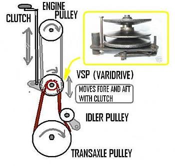 Mtd Varidrive Belt System Works - Bikeriverside